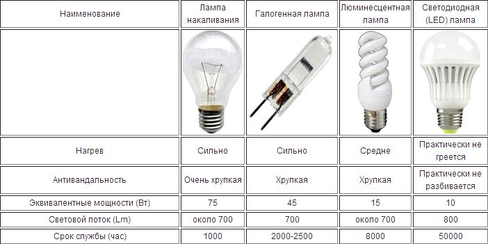 Все о светодиодах светодиодная лампа